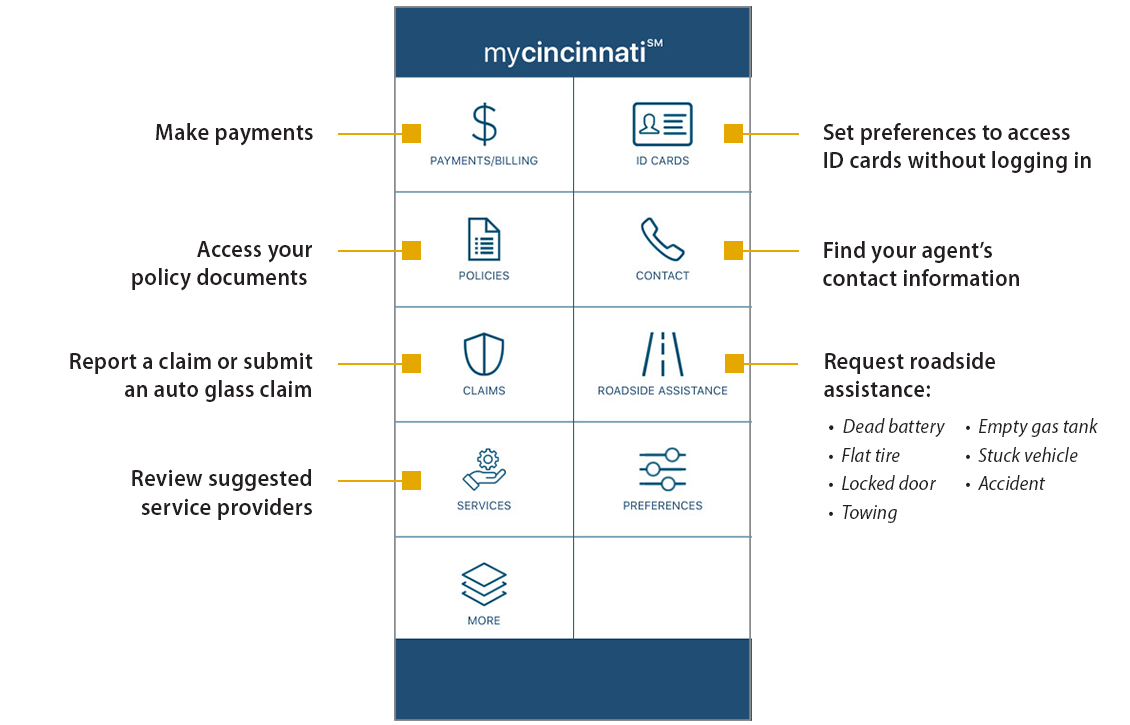 MyCinncinnati app home screen describing features such as makign payments, accessign documents, reporting claims and requesting roadside assitance.